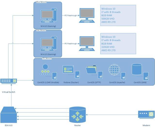 ESX Diagram